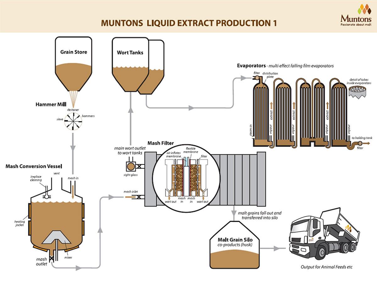 فرآیند تولید مالت و ماءالشعیر